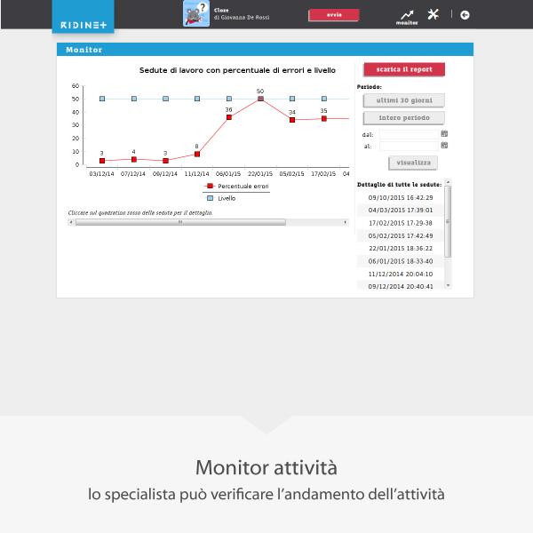Ridinet Monitor delle Attività