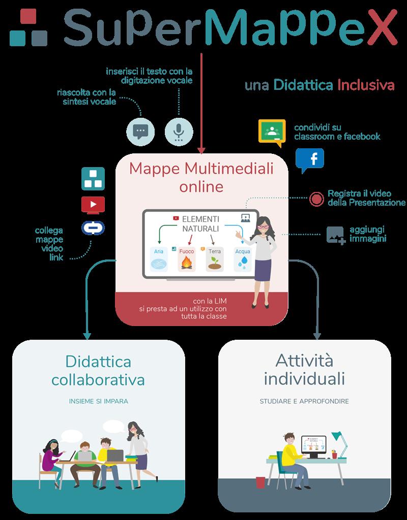SuperMappeX per una didattica inclusiva - Mappe multimediali online, didattica collaborativa e attività individuali
