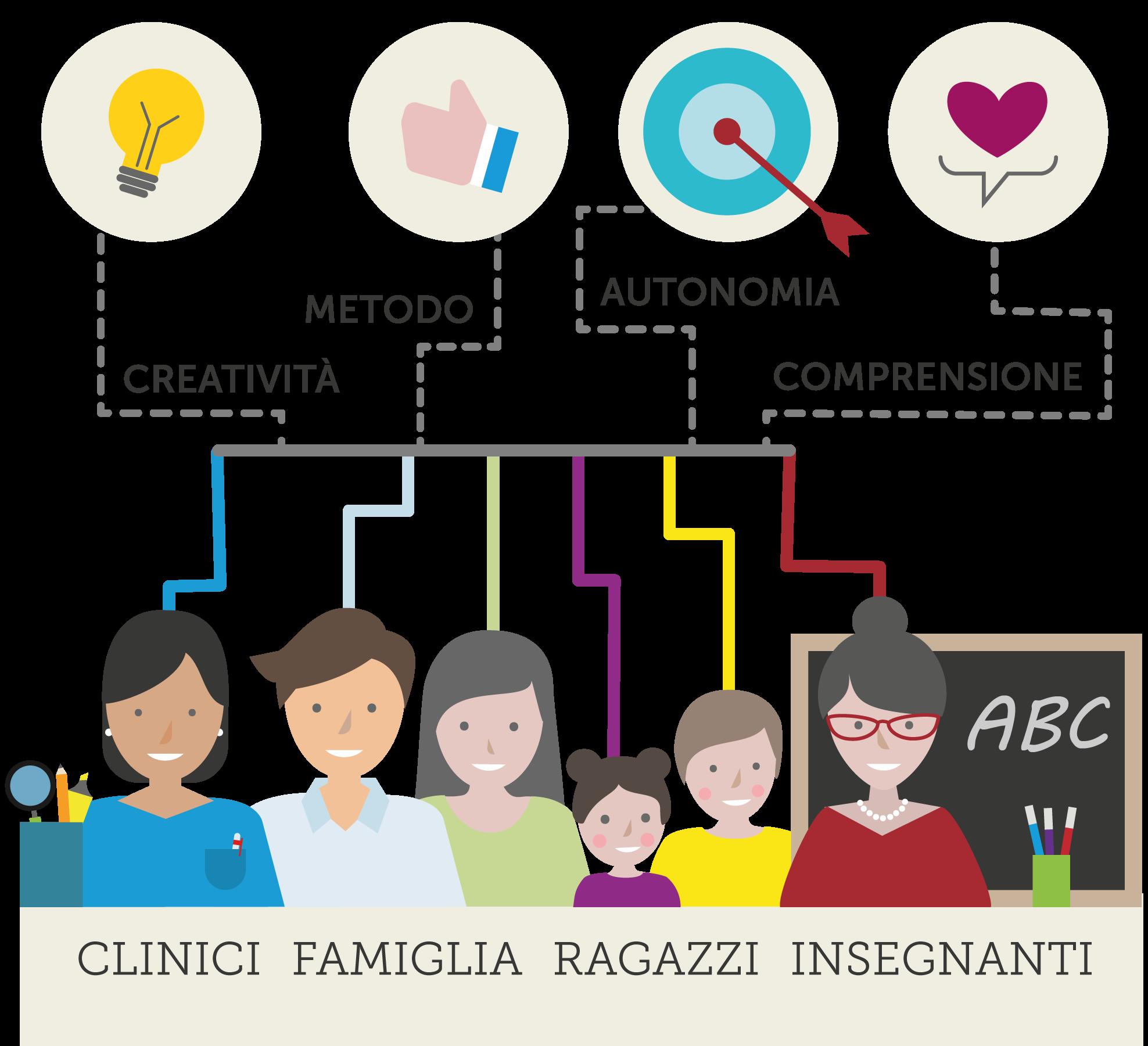 Clinici, Famiglia, Ragazzi, Insegnanti