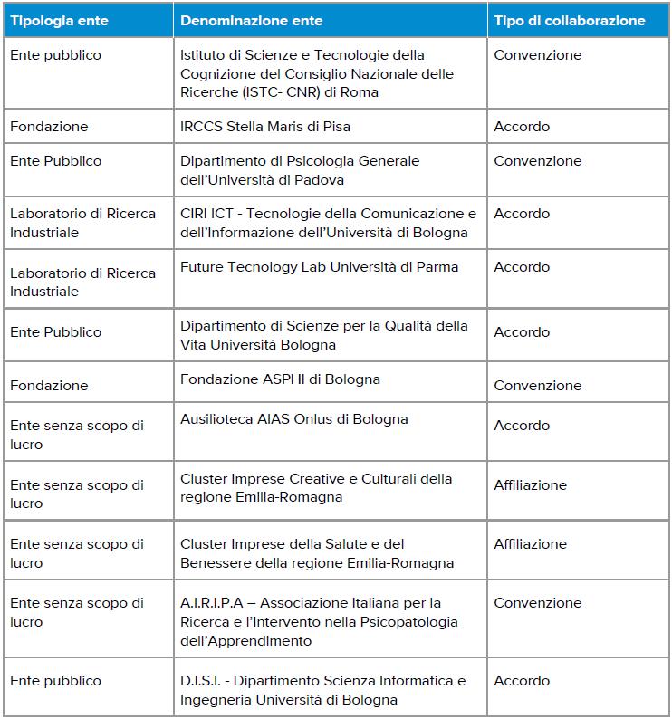 Partnership con enti che operano nel campo della ricerca