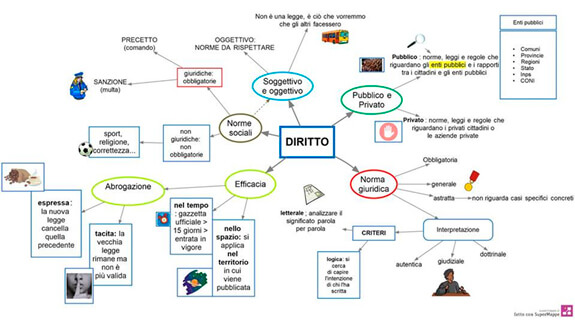 Mappa Metodo di studio Universitario