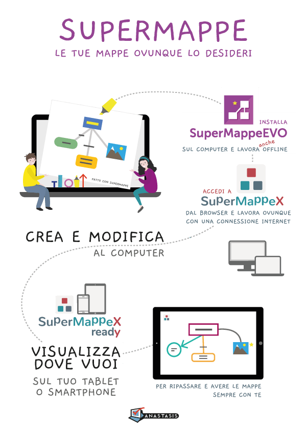 SuperMappe: SuperMappeEVO, SuperMappeX, SuperMappeX ready