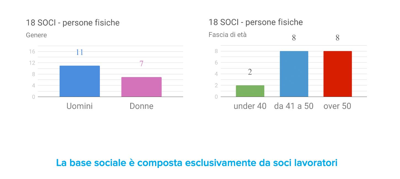 Base Sociale 2019