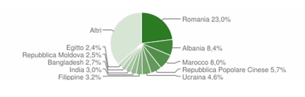 Diagramma stranieri in prevalenza dalla Romania