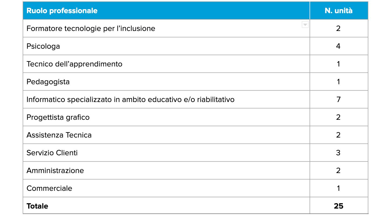 Ruoli Professionali 2019