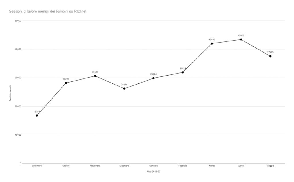 Grafico dati RIDInet Covid