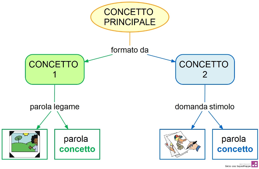 Mappa - Concetto