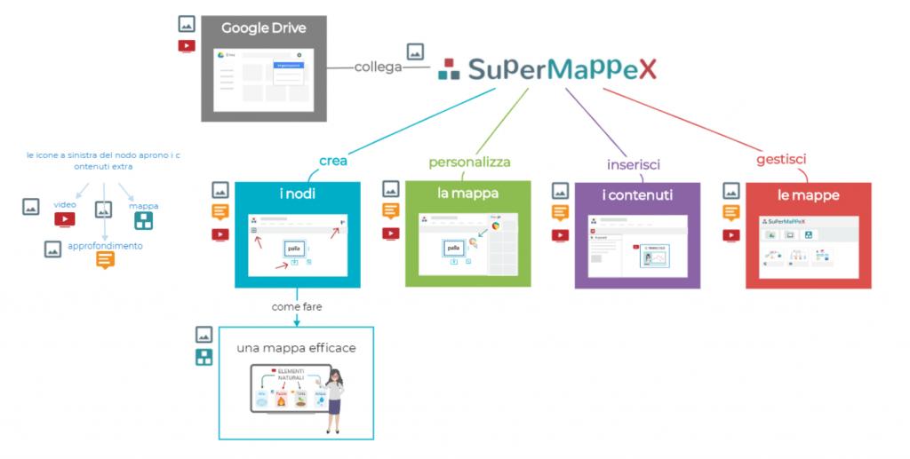SupermappeX, uno strumento per tutta la classe