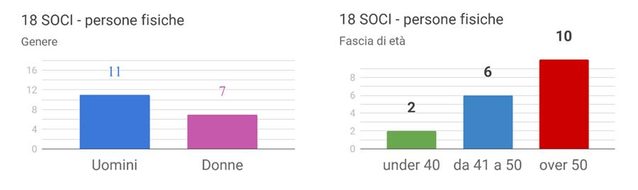 Base sociale Anastasis 2020