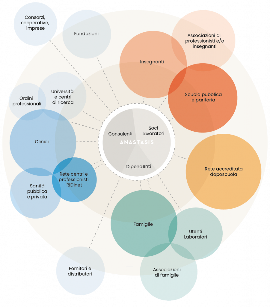 Mappatura Stakeholders